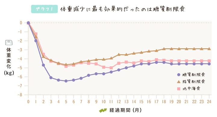 グラフ1 体重減少に最も効果的だったのは糖質制限食