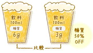 飲料100ml 糖質6g 飲料100ml 糖質3g