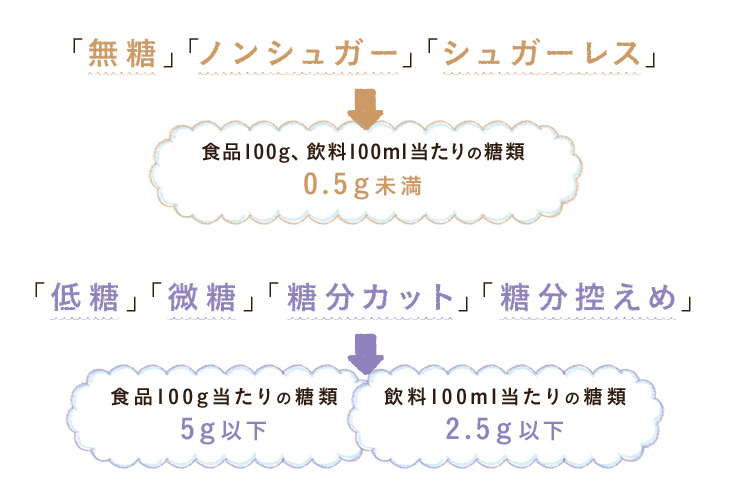 「無糖」「ノンシュガー」「シュガーレス」→食品100g、飲料100ml当たりの糖類0.5g未満 「低糖」「微糖」「糖分カット」「糖分」控えめ→食品100g当たりの糖類5g以下、飲料100ml当たりの糖類2.5g以下
