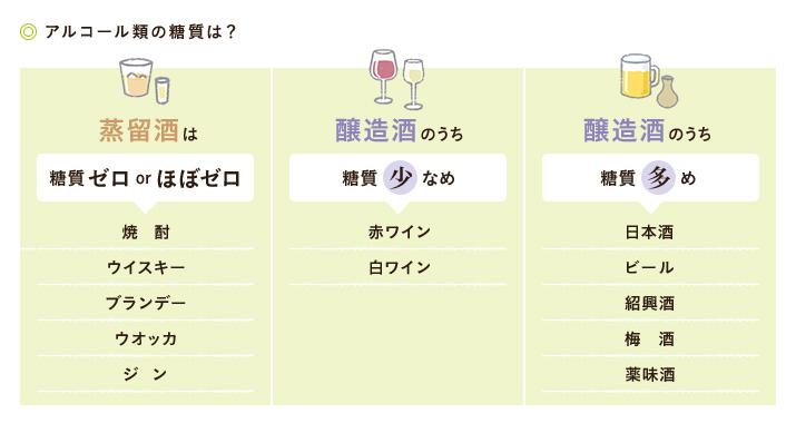 アルコール類の糖質は?